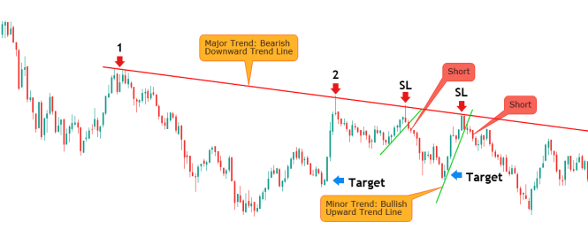 Trend Lines Trading Strategy Short Setup