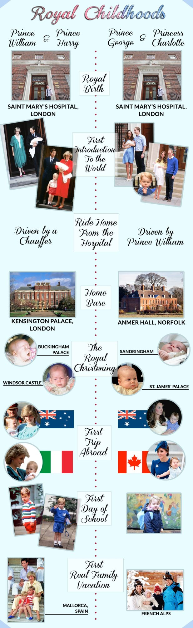 Timeline of the Royal Childhoods