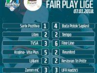 Fair Play liga: Buća Potok Saplast nastavio niz nepobjedivosti, Tempo zaustavio Liten
