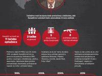 Pravda na ispitu: Danas izricanje drugostepene presude Radovanu Karadžiću
