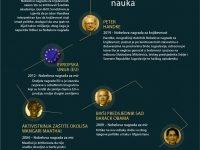 INFOGRAFIKA: Kontroverzni dobitnici Nobelove nagrade