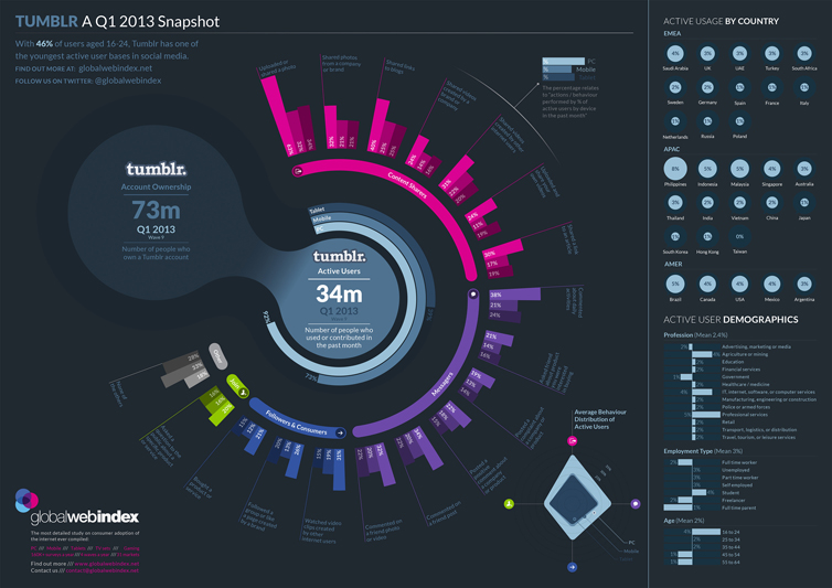 Tumblr Infographic 2013 by Global Web Index