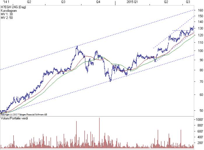 HLNG-29juli2015