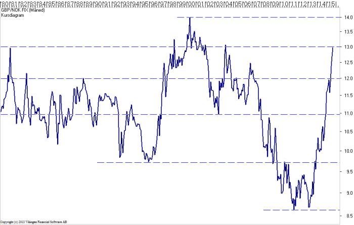GBP-NOK-18Aug2015