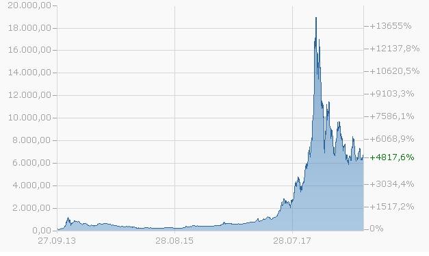 Graf över bitcoin kursen