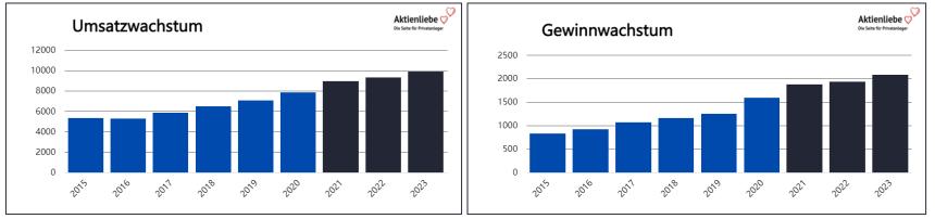 Thule Aktie kaufen