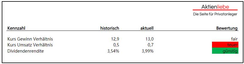 Villeroy & Boch Aktie
