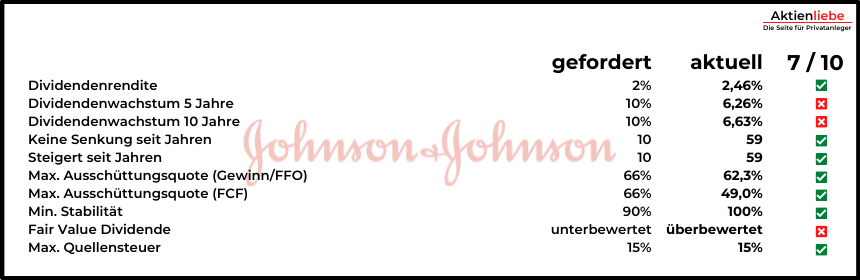 Dividende Johnson & Johnson