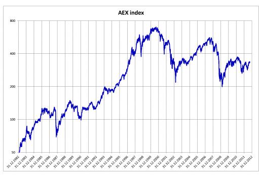 aktieinvesteringar_timing
