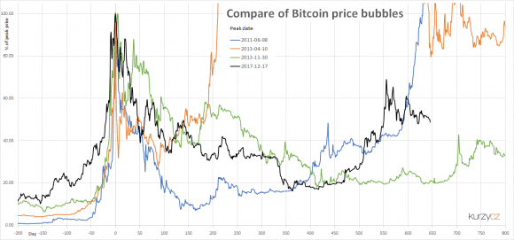 bitcoin bubblor