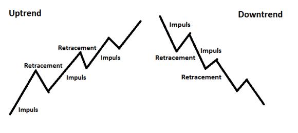 retracement_impulse