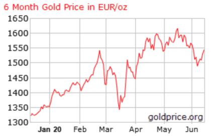 guldprisinvestering