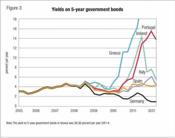 Risk för statsobligationer