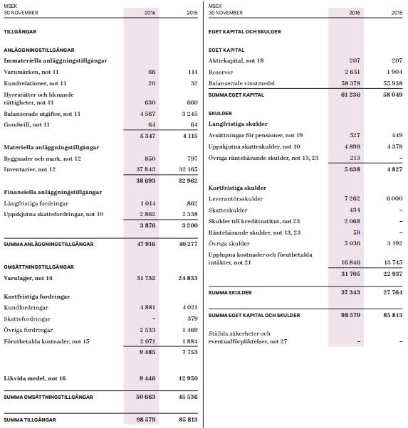 H&M balansräkning