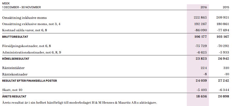 H&M resultaträkning