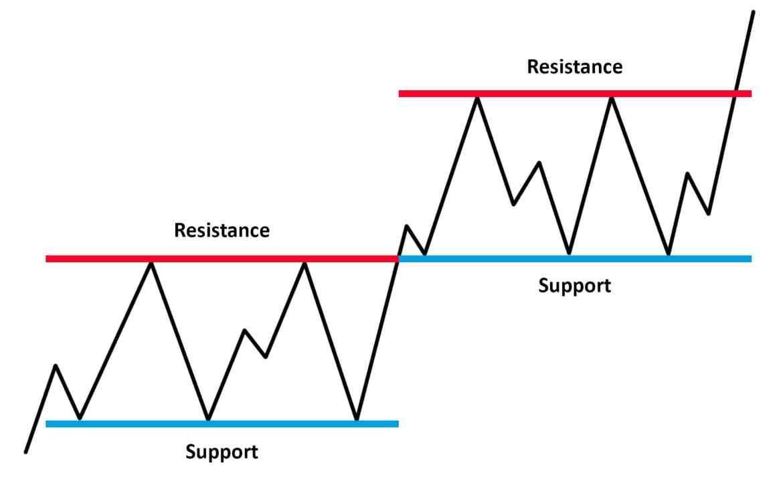Stöd och motstånd