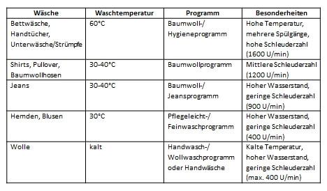 handtücher bettwäsche waschen temperatur