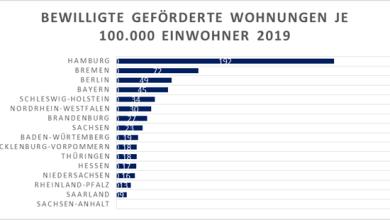 Photo of Mehr Sozialwohnungen: Hamburg ist Spitzenreiter beim geförderten Wohnungsbau