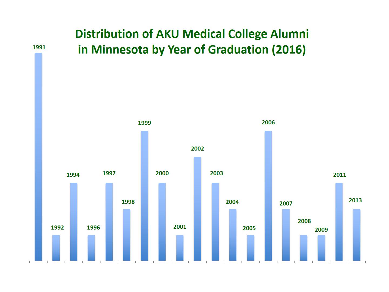 AKU Alumni Regional Upper-Midwest Reunion, March 2016