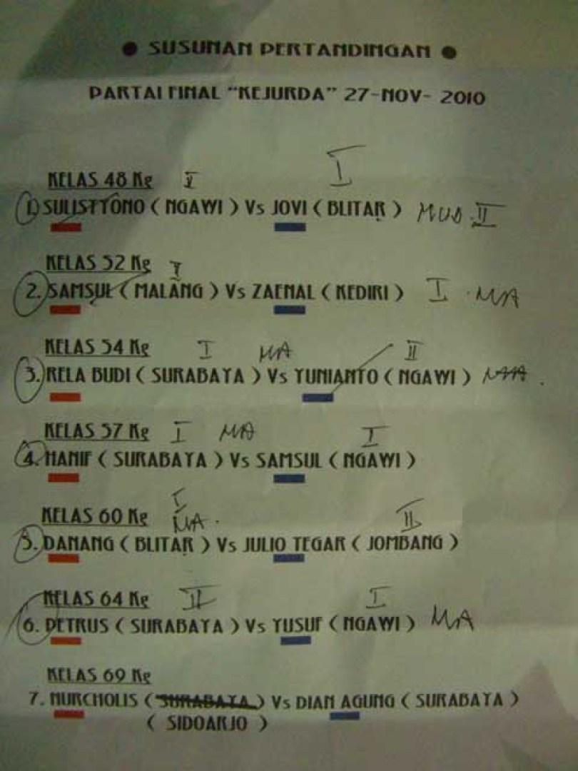 Daftar nama para peserta pertandingan tinju