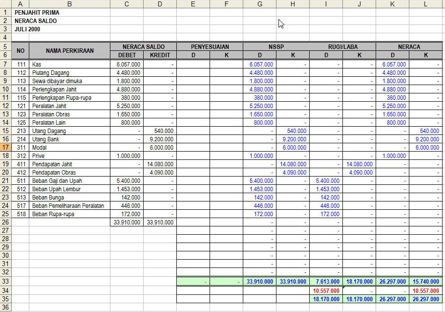 Contoh Laporan Keuangan Perusahaan Dagang Xls