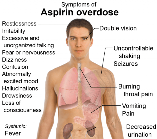 Symptoms_of_aspirin_overdose