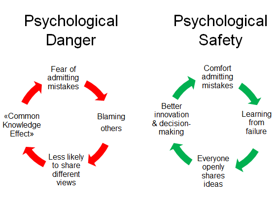 psycologic safety vs danger.png