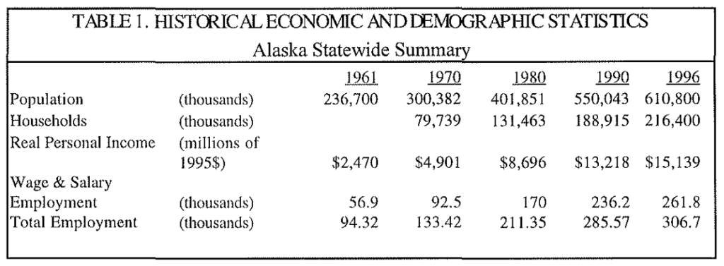 Alaska Historical and Demographic Information Table