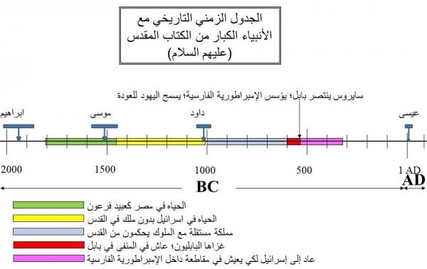 الحياه في الأرض كجزء من الإمبراطورية الفارسية