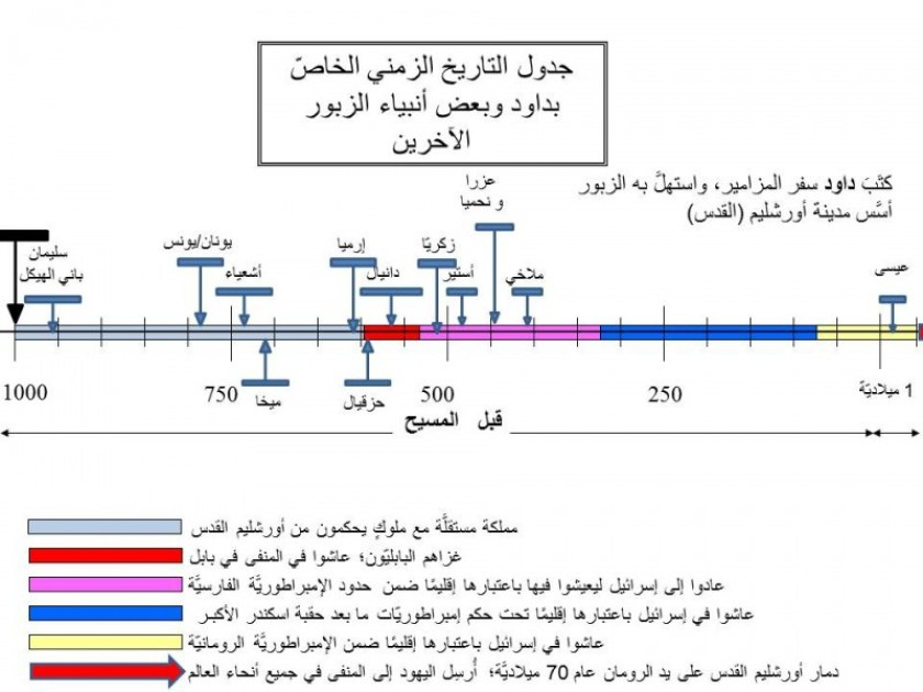 Timeline for intro to Zabur - for arabic translation-2 (1)