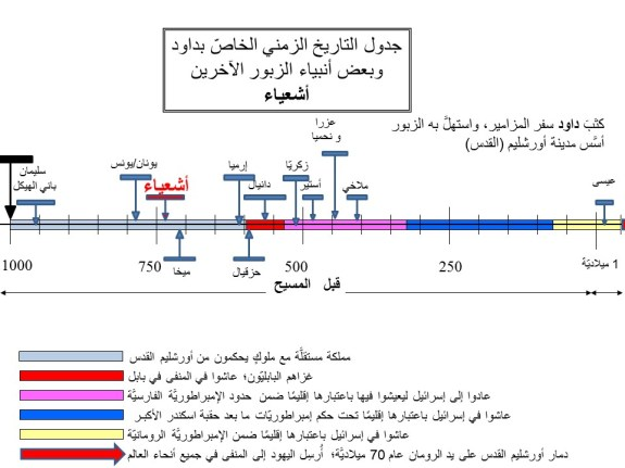 جدول التاريخ الزمني الخاصّ بداود وبعض أنبياء الزبور الآخرين أشعياء