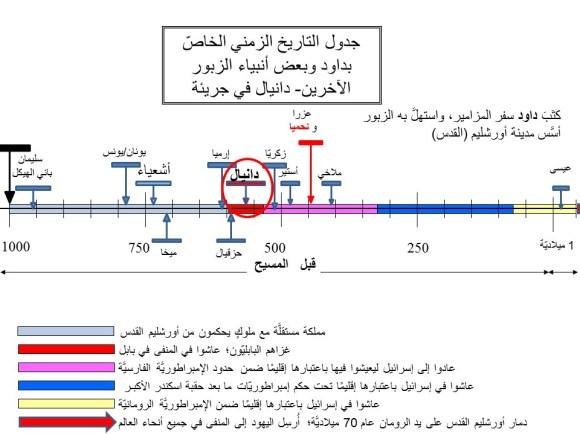 النبيّان دانيال ونحميا (عليهما السلام) مبيَّنان في الجدول الزمنيّ مع غيرهما من أنبياء الزبور