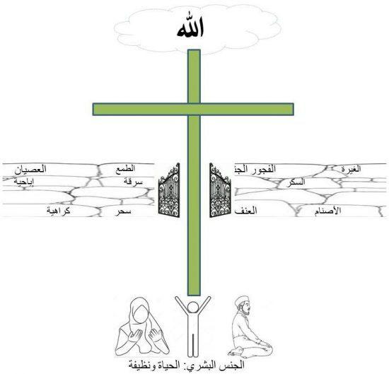 عيسى المسيح هو إذن البوابة التي تخترق حاجز الخطية والموت
