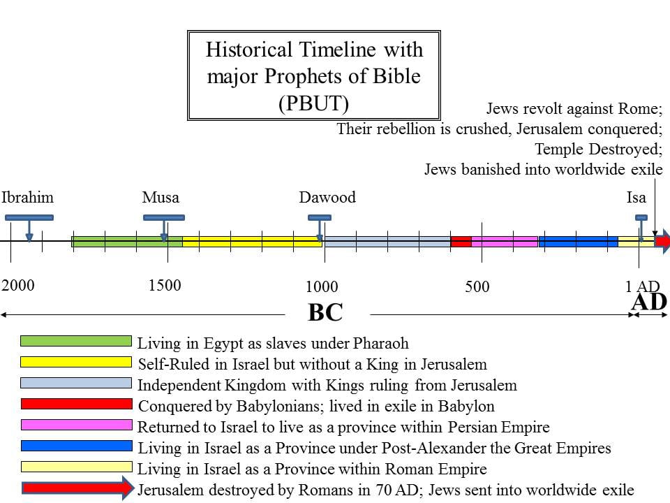 History of the Israelites: Did the Curses of Musa (PBUH) come to ...