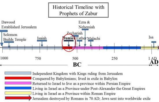 Historical Timeline showing Prophet Daniel and other prophets of Zabur