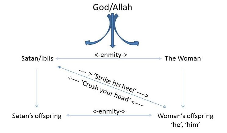 Persons and their relationships in the Promise of Allah given in Paradise relating between the womans offspring and shaytan