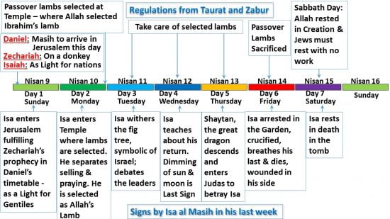 The Sabbath rest of Death for the Prophet Isa al Masih