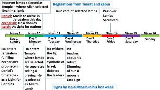 Signs of Isa al Masih on Days 3 and 4 of his last week compared to regulations of Taurat