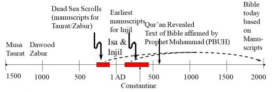 Manuscripts of Today's Bible (al kitab) - from long ago
