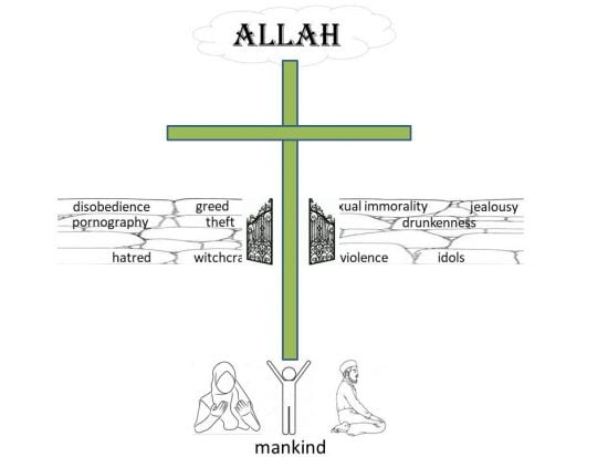 Isa al Masih is thus a Gate that breaks through the barrier of sin and death
