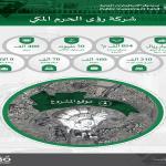 صندوق الاستثمارات العامة يستعد لإطلاق شركة «رؤى الحرم المكي»