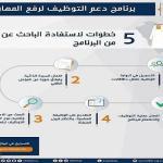 """""""هدف"""" يكشف عن 5 خطوات للاستفادة من برنامج دعم التوظيف"""