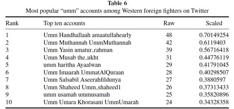 الجهاد على تويتر شبكات التواصل الاجتماعي للمقاتلين الغربيين في