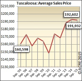 Tuscaloosa's average sales price continues to hoover around $190,000, up from it's lowest point ($150,000) in 2010.