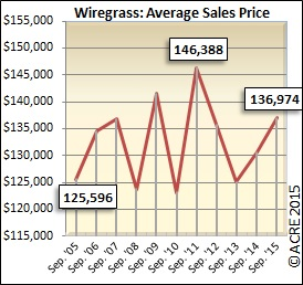 Wiregrass average sales price up from last September.