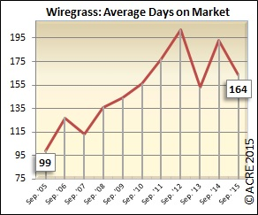 Days on the market for units continues to drop for Wiregrass in September.