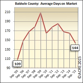 Average days on the market continue to decline in the month of September in Baldwin County.