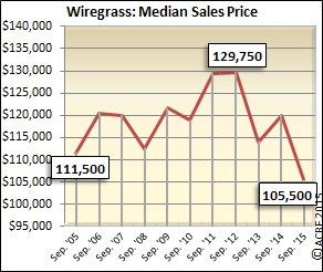 Median sales price in September was down for Wiregrass homes.
