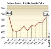 Total residential sales near 2005 level in September in Baldwin County.