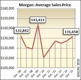 Morgan County October year-to-date sales up 24 percent ...